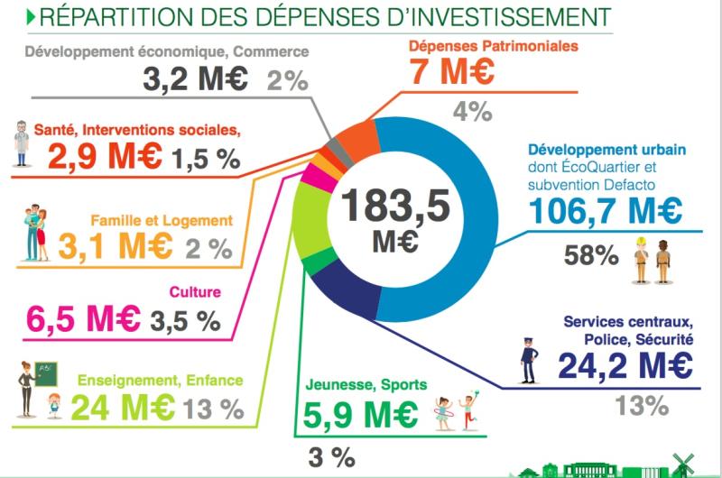 Puteaux-investi